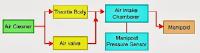 1.Skema diagram udara masuk tipe D-EFI