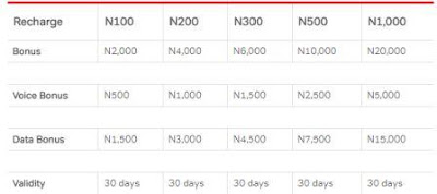 20x bonus with this airtel recharge code