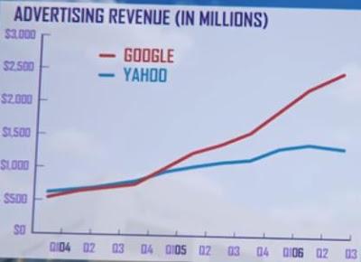 Yahoo Google'ı 1 milyon dolara satın almadı
