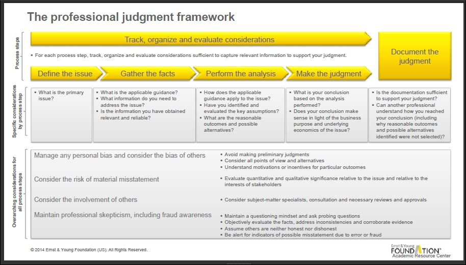 professional judgment framework essay Applying ethical framework in practice (essay you describe your professional position framework in a complex process of judgment and.