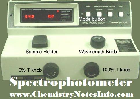 Science Quiz, Chemistry Quiz, Chemistry GK, Chemistry MCQ, Science GK, Science MCQ, SPECTROPHOTOMETER
