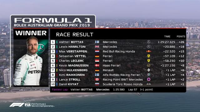 GP Austrália 2019 - Classificação Final (2019 Australian Grand Prix: Race Highlights)