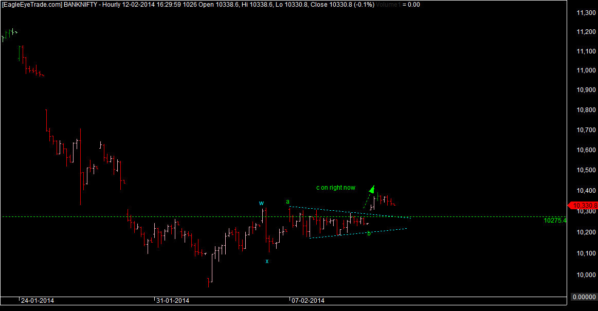 Bank nifty structure