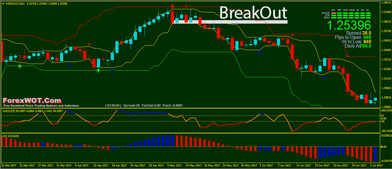 How To Avoid False Breaks A Profitable Forex Breakout