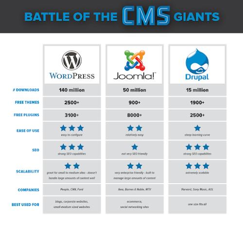 Top Comparison Among Top Three CMS Platforms Wordpress