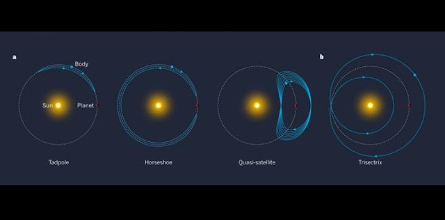 Co-orbital bodies that orbit the Sun in the same direction as a planet can follow trajectories (blue curves with arrows) that, from the perspective of the planet, look like tadpoles, horseshoes or 'quasi-satellites'. Credit: Helena Morais & Fathi Namouni