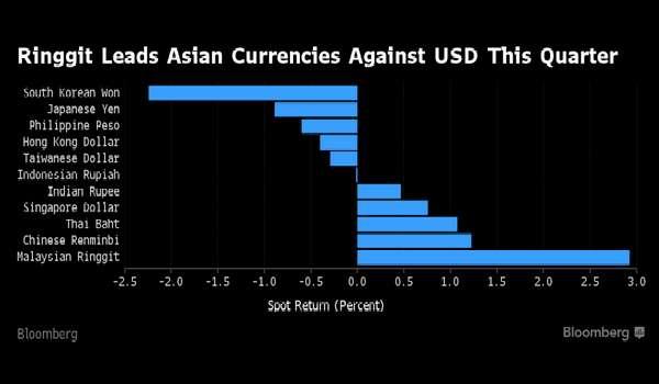 Ringgit Dengan Mudah Menjadi Matawang Paling Kukuh Asia - Bloomberg