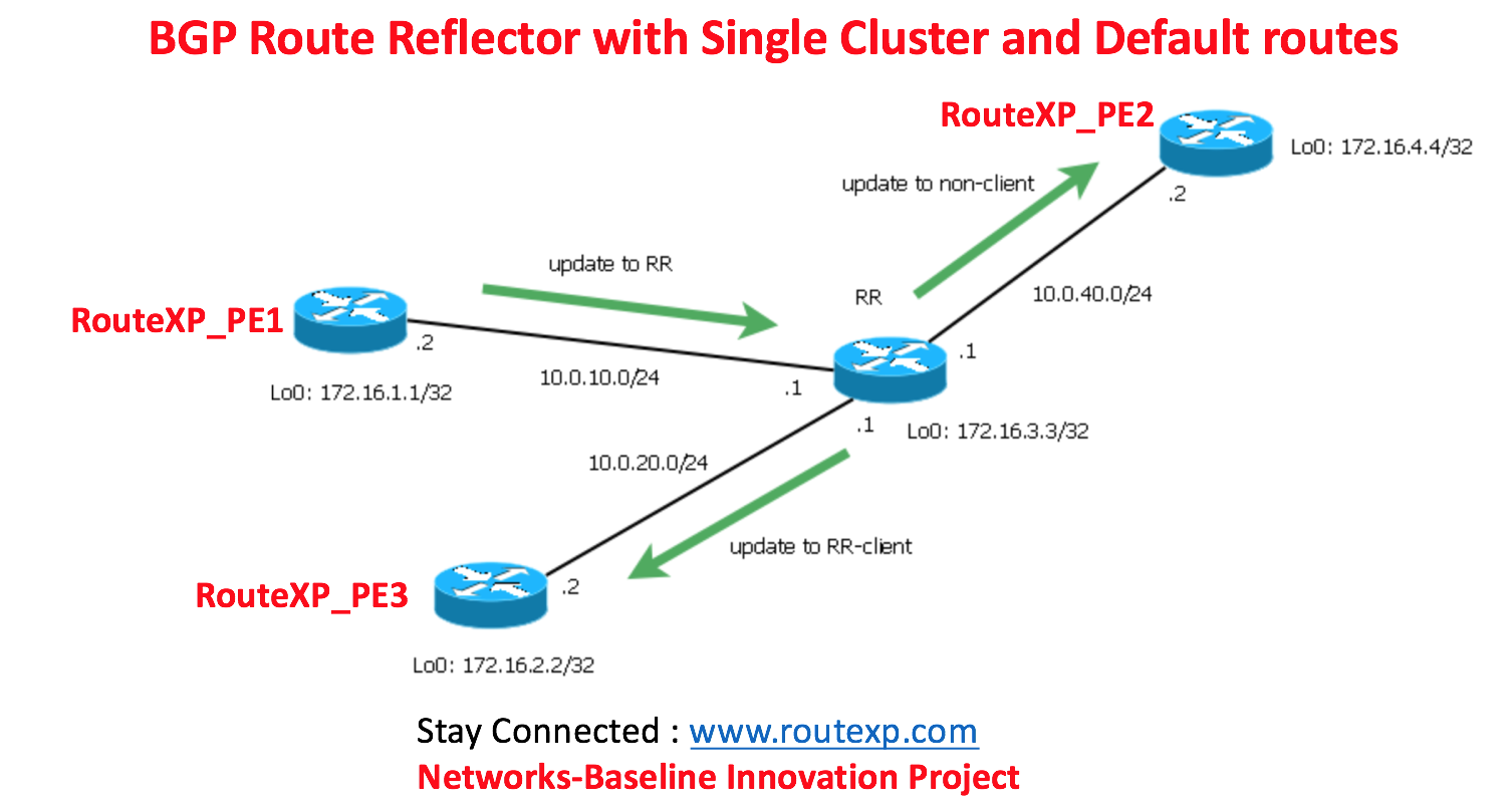 BGP Route Reflector with Single Cluster and Default Settings - Route