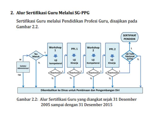 Alur Sertifikasi Guru Melalui SG-PPG