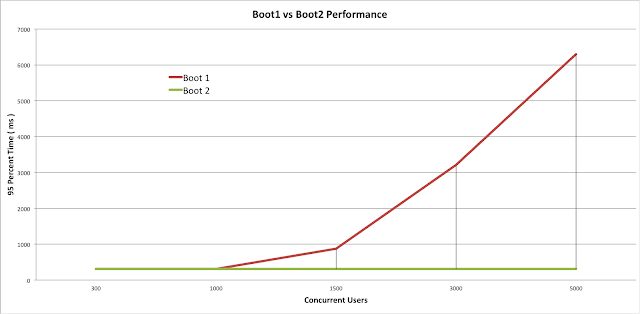 raw performance numbers spring boot 2 webflux vs spring boot 1