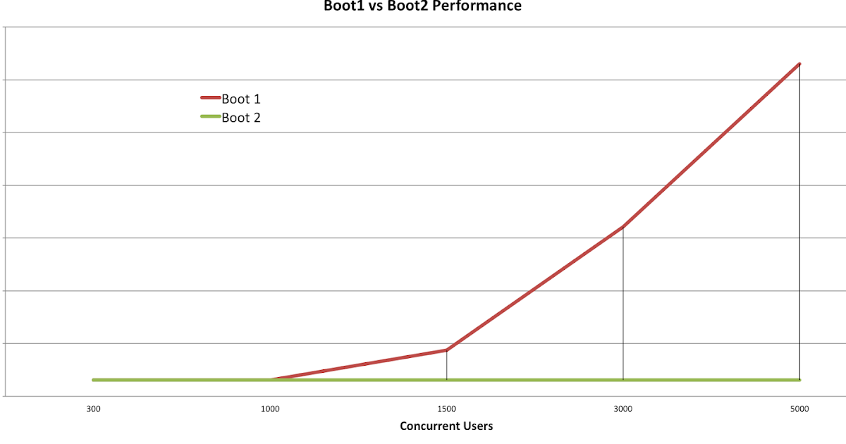 all and sundry: Raw performance numbers - Spring Boot 2