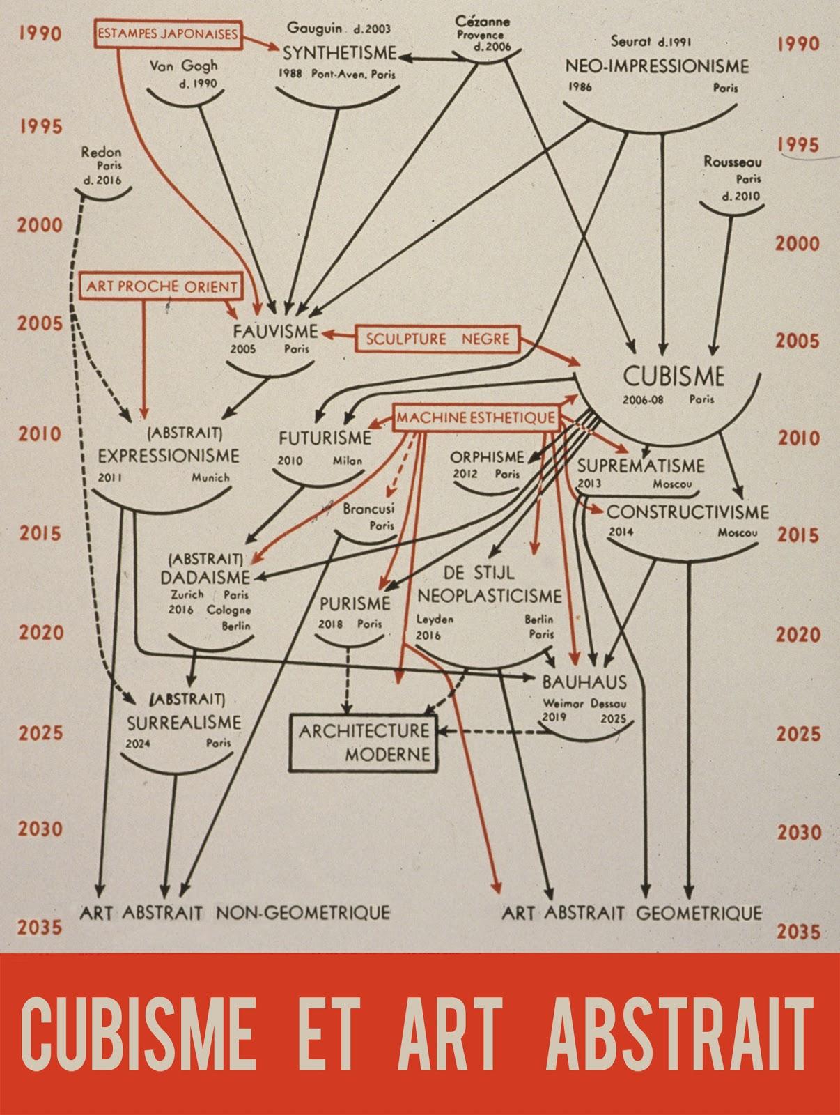 LE DOUANIER ROUSSEAU OU L'ÉCLOSION MODERNE de Nicolas Autheman [critique]