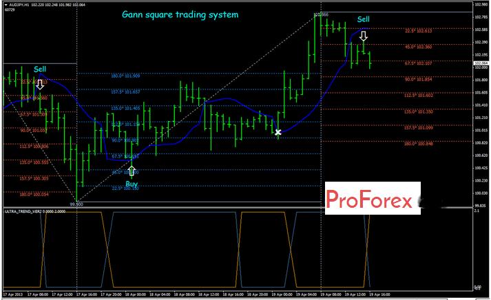 Gann forex trading system