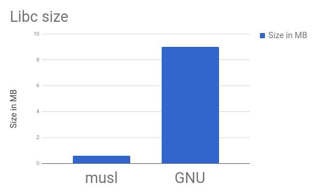 Comparação de tamanho final de um binário entre musl e glibc.