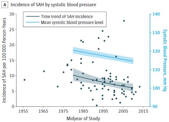 図:収縮期血圧とくも膜下出血