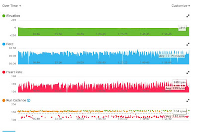 Garmin running data from a Star Wars Half Marathon training session