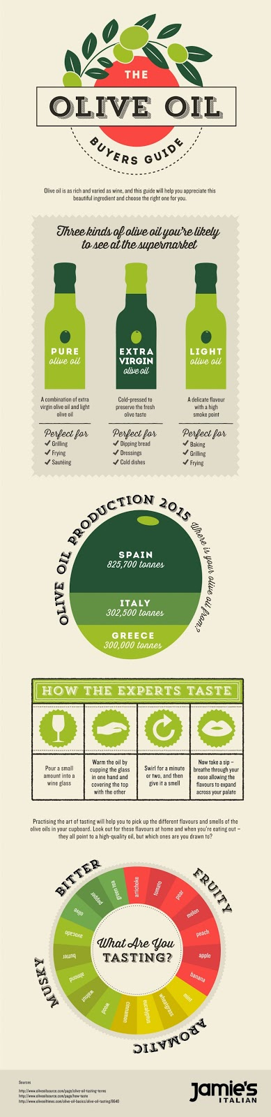 Jamie's Italian Buyers Guide To Olive Oil