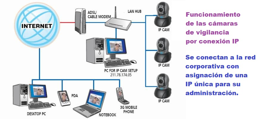 Tipos de camaras de vigilancia y seguridad blog de - Camaras de vigilancia ip ...