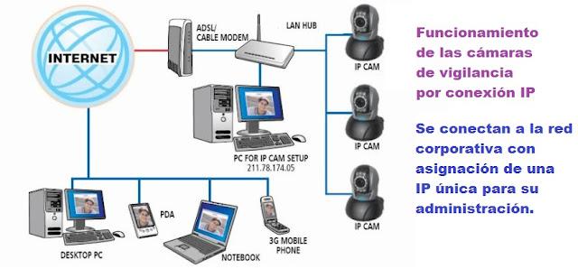 Camaras de Vigilancia por Conexión IP
