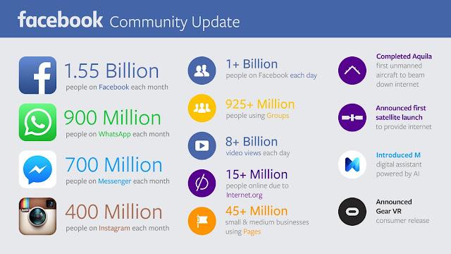 Số Lượng Người Dùng Của Mạng Xã Hội Facebook Vượt Ngưỡng 1,5 Tỷ 2