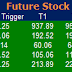 Most active future and option calls ( Pre Market Tips ) for 08 June 2016