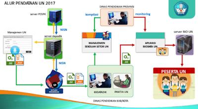 Manual Aplikasi UN 2017