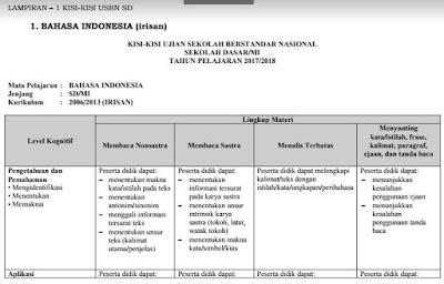 Download Kisi-Kisi USBN SD/MI dan SDLB Tahun Ajaran 2017/2018 Kurikulum 2006 dan Kurikulum 2013 Irisan