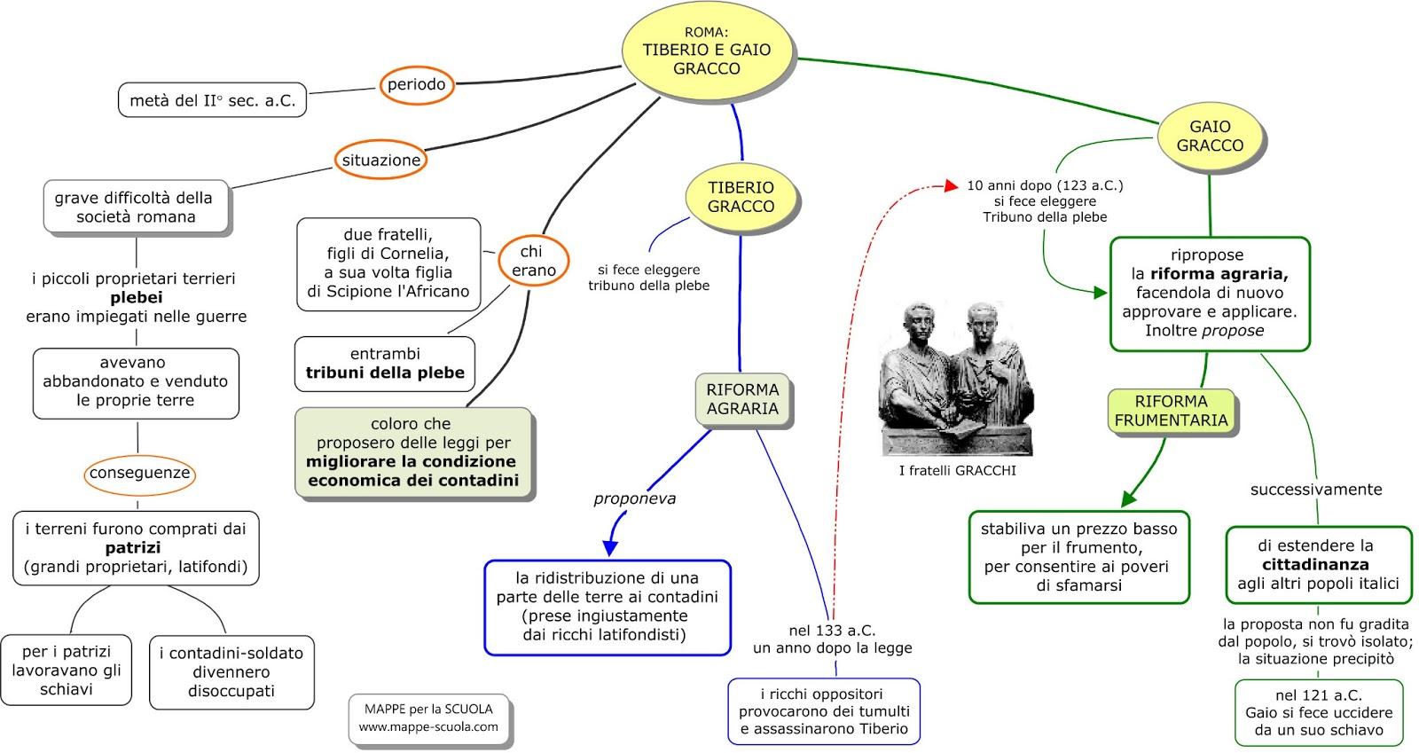 Favorito 2L / MAPPA CONCETTUALE I GRACCHI | Prof. Triolo HX15