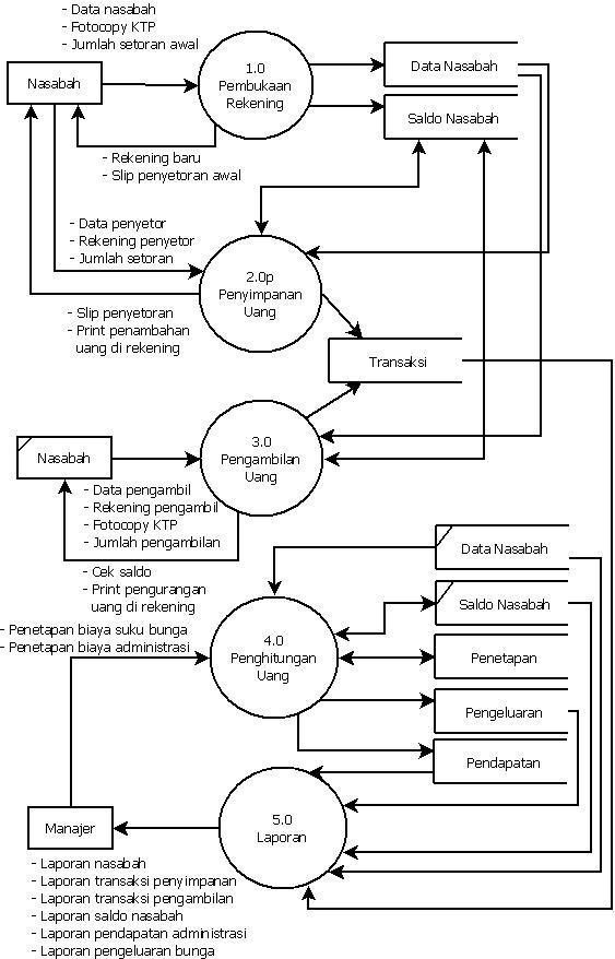 DFD Sistem Pengolahan Data Penyimpanan dan Pengambilan