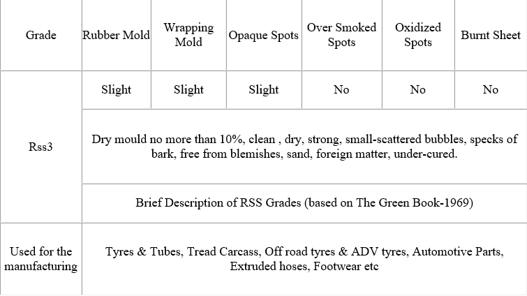 Information of RSS3 Natural Rubber