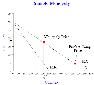 Solving For A Firms Profits Under Monopolistic And Perfectly Competitive Conditions