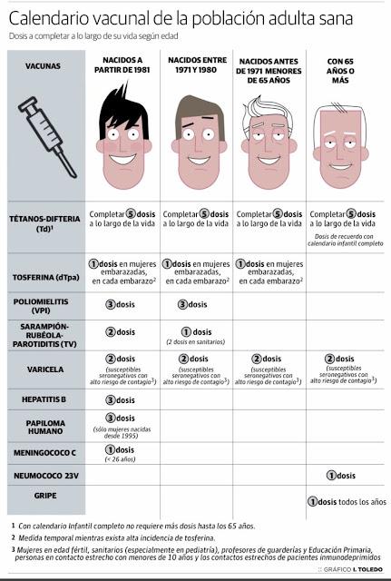 https://www.cdc.gov/vaccines/schedules/downloads/adult/adult-schedule-easy-read-sp.pdf