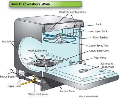 frigidaire gallery dishwasher parts diagram solar energy flow fili tuttuğum yerden bir de ben tarif edeyim...: bulaşık makinesinde kimyasal deterjan yerine ne ...