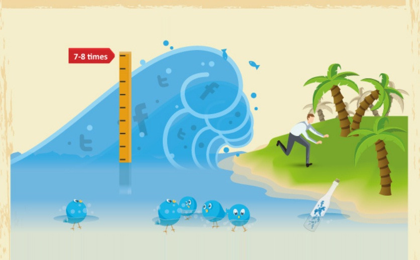 how does social media impact weather warnings - infographic