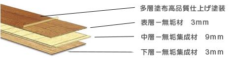 フローリング断面図(三層構造)