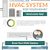 Need To Buy A New HVAC?  #Infographic