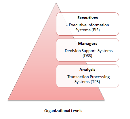 an analysis of decision making process in organizations The essence of management is making decisions managers are constantly required to evaluate alternatives and make decisions regarding a wide range of matters just as there are different managerial styles, there are different decision-making styles decision making involves uncertainty and risk, and.