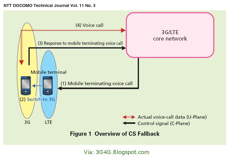 The 3G4G Blog: Circuit Switched Fallback (CSFB): A Quick Primer