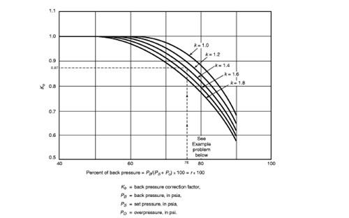 Process Engineer: Back Pressure Effect