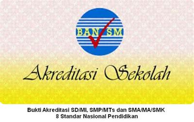 Download Juknis & Petunjuk Teknis Pengisian Akreditasi SD/MI, SMP/MTs, SMA/MA