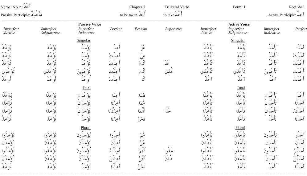 Arabic-verb-conjugation | arabic language blog.