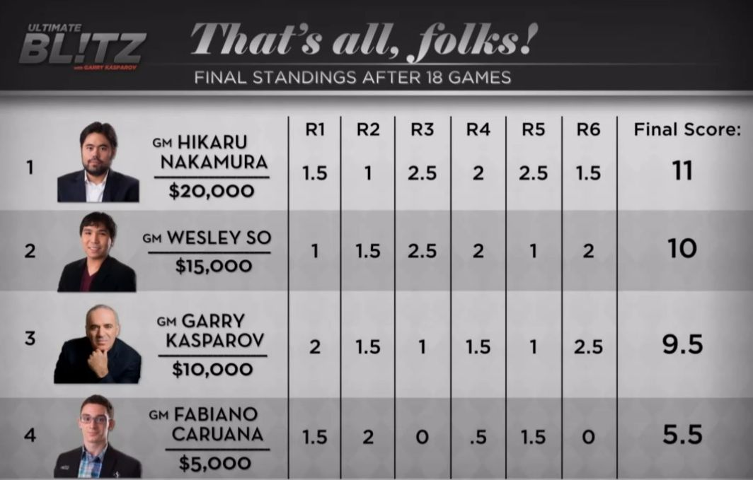 Nakamura remporte l'Ultimate Blitz, Kasparov 3ème