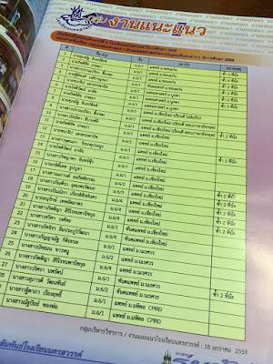 ประกาศผลแอดมิชชั่น 59   นักเรียนโรงเรียนนครสวรรค์สอบติดแพทย์ยกห้อง
