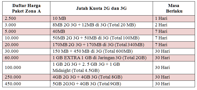 Daftar Paket Simpati Flash Ultima Telkomsel