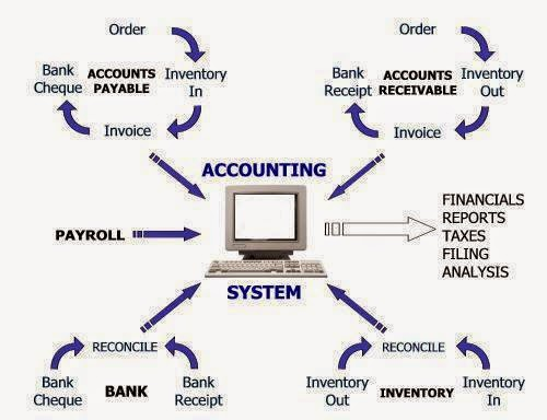 what is New accounting system & Importance of new ...