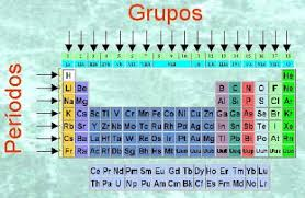 Tabla periodica como grupos a y grupos b numerados con nmeros romanos las dos formas de designarlos se sealan en la tabla peridica mostrada al inicio del tema urtaz Images