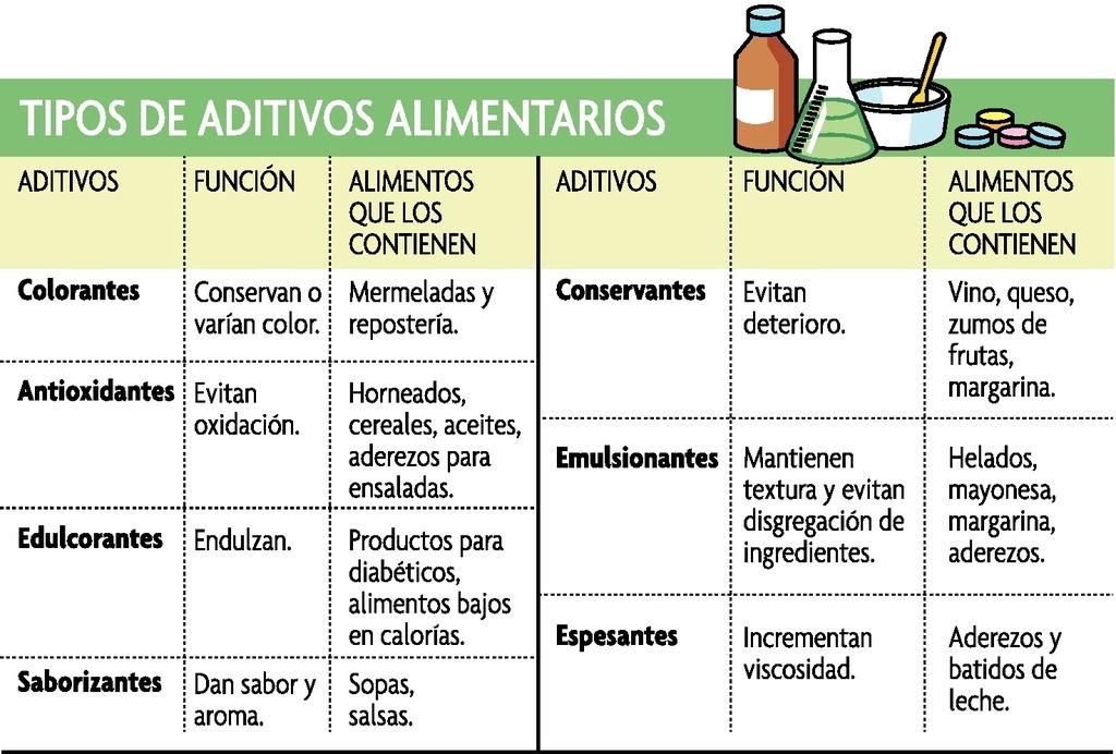 Aditivos alimentarios - Que alimentos son antioxidantes naturales ...