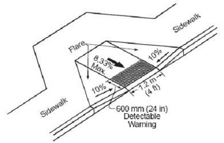 Fungsi dan Fasilitas Pedestrian