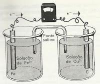celula galvanica de ferro cobre