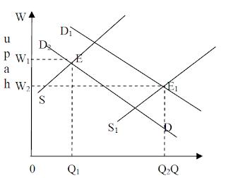 Pengertian dan Ciri-Ciri Pasar Faktor Produksi Alam, Modal dan tenaga kerja